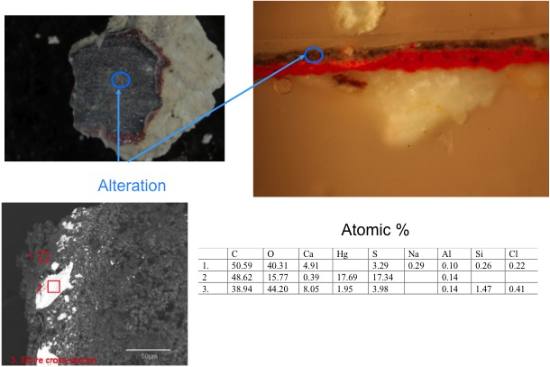 Fig. 14: Alteration of cinnabar (HgS) (Koukoulli and Fischer 2011–2012)