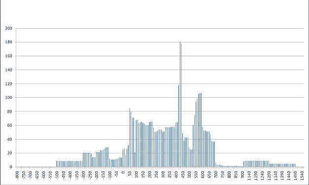 Fig. 7: Overall chronological distribution of pottery finds by rim equivalent (no dated pottery from AD 900 to 1090) (Beaudry 2007–2008)