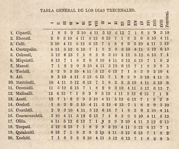 Historia antigua y de la conquista de México
